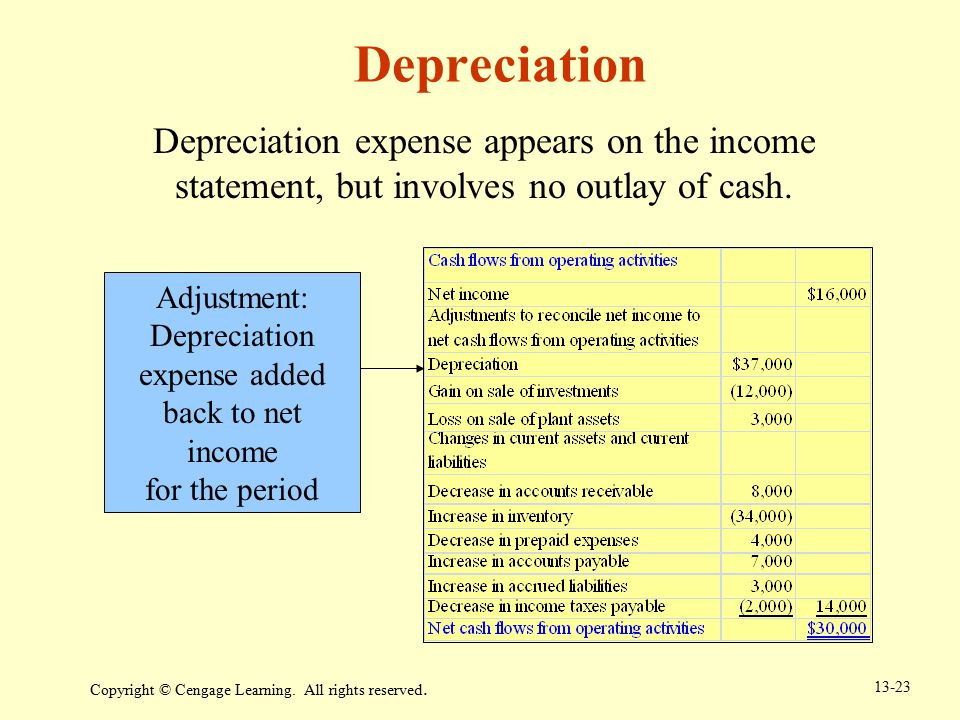Depreciation expense added back to net income