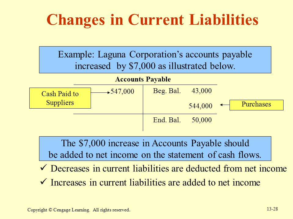 Changes in Current Liabilities