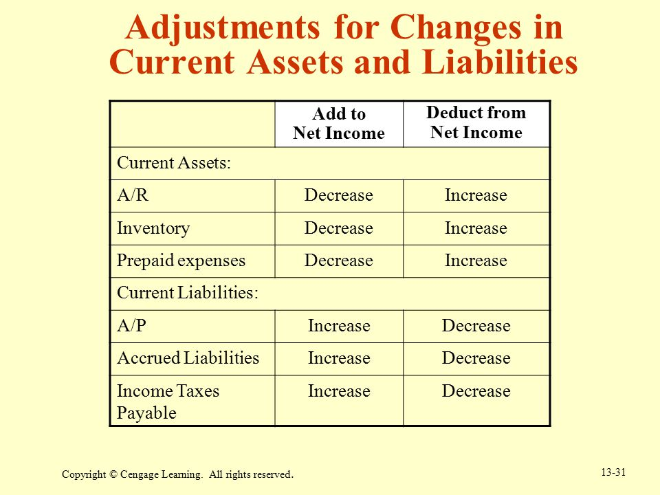 Adjustments for Changes in Current Assets and Liabilities