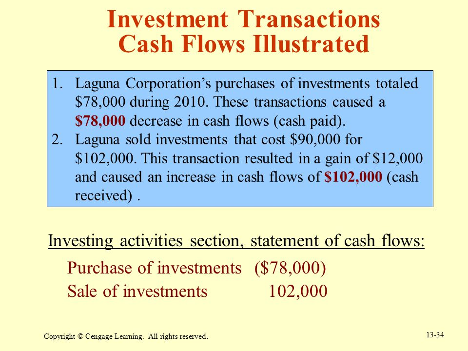 Investment Transactions Cash Flows Illustrated