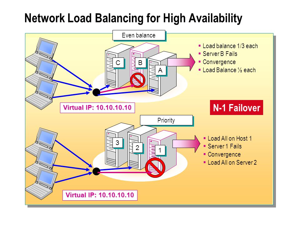 Module 8: Concepts of a Network Load Balancing Cluster - ppt
