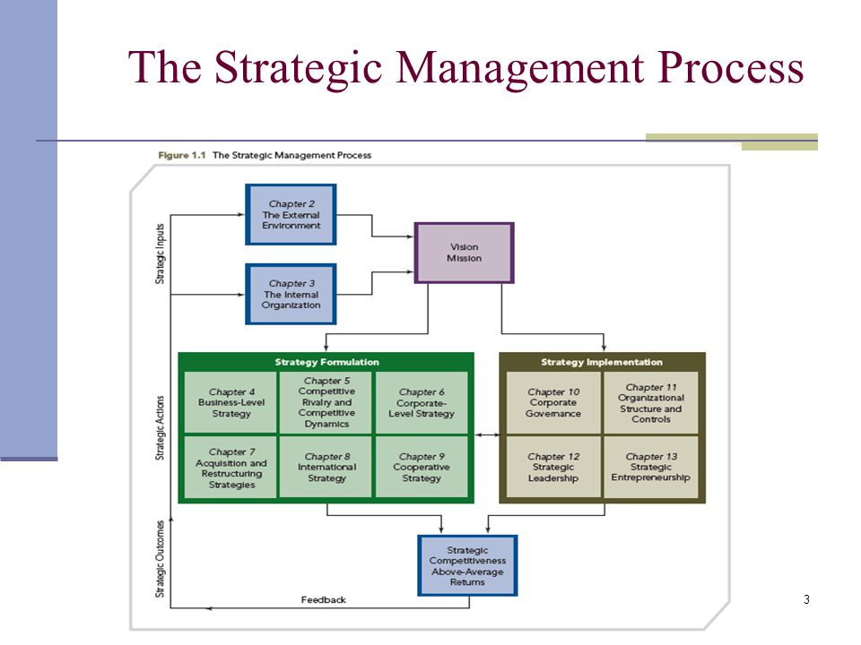 Philippines Disaster Risk And Management Act together with The Strategic Management Process furthermore Glibert Vranken Au Nmedx together with Types Of Long Term Memory likewise B C F Fb Ac B F A. on basic concepts of risk management