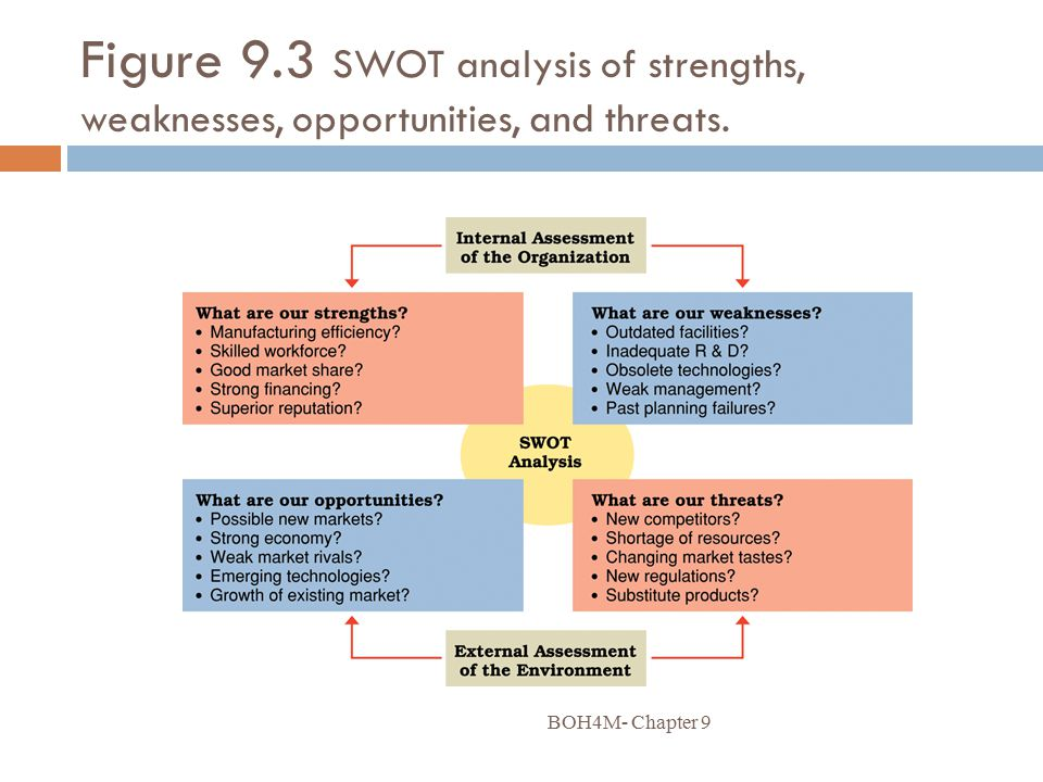 Figure 9.3 SWOT analysis of strengths, weaknesses, opportunities, and threats.