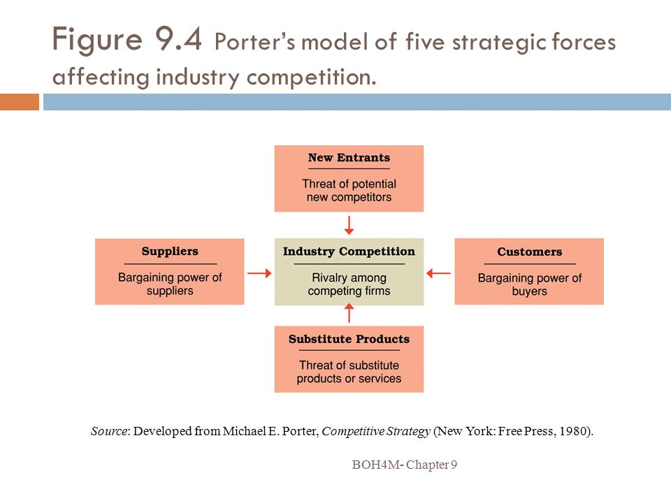 Figure 9.4 Porter's model of five strategic forces affecting industry competition.
