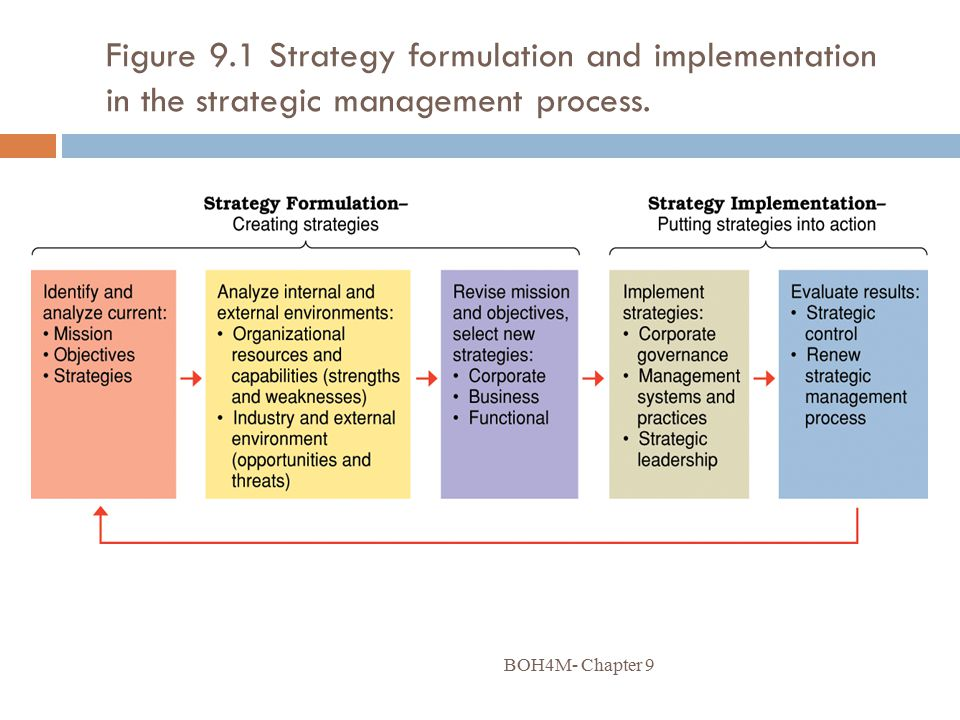 Figure 9.1 Strategy formulation and implementation in the strategic management process.