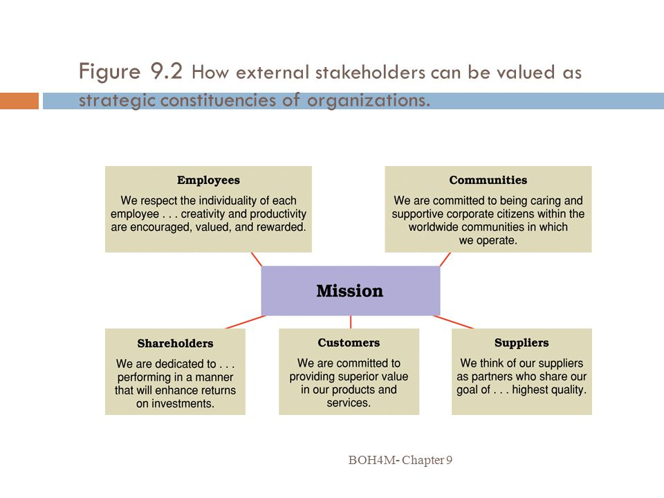 Figure 9.2 How external stakeholders can be valued as strategic constituencies of organizations.