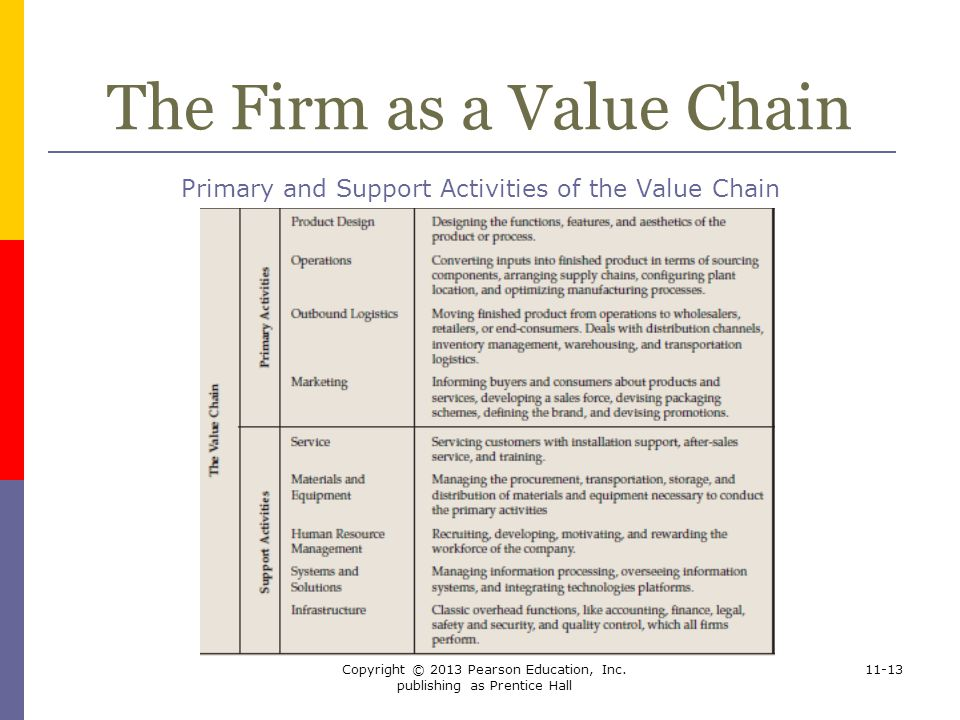 The Firm as a Value Chain