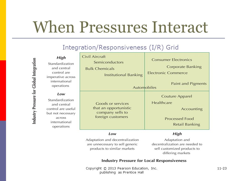When Pressures Interact