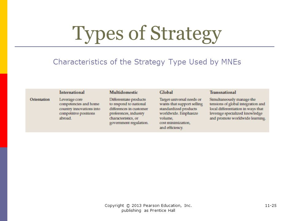 Types of Strategy Characteristics of the Strategy Type Used by MNEs