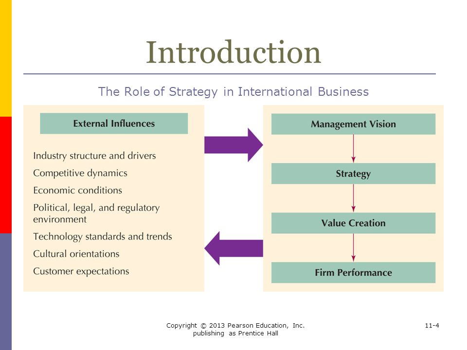 Introduction The Role of Strategy in International Business