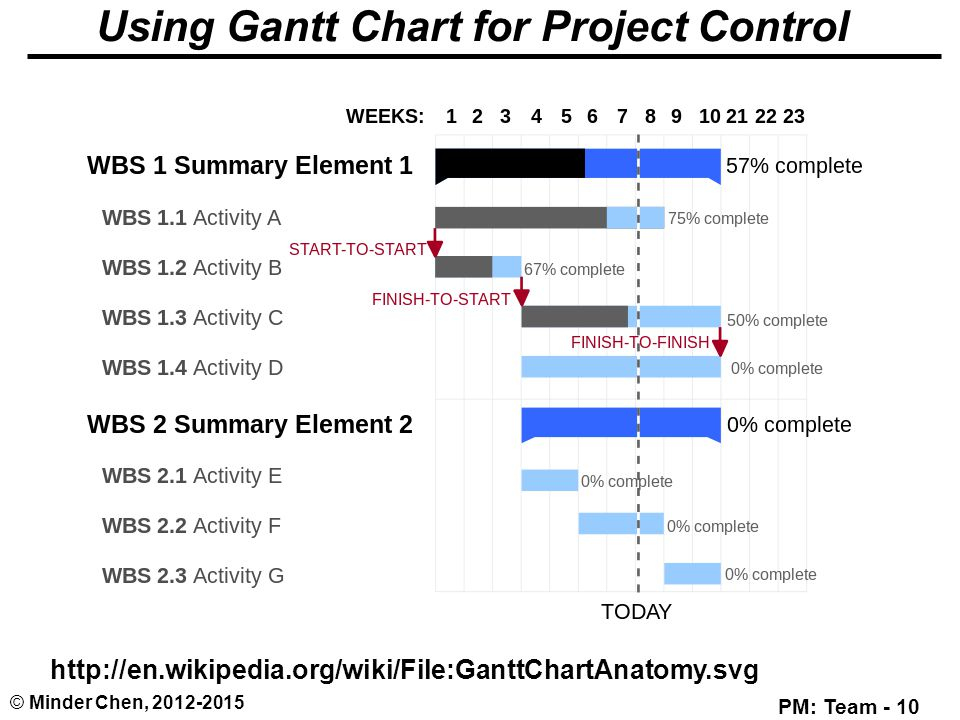 Monitoring and control earned value management evm ppt video 10 using gantt chart ccuart Image collections