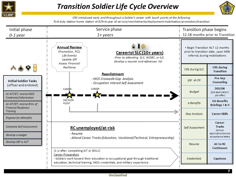 army transition overview