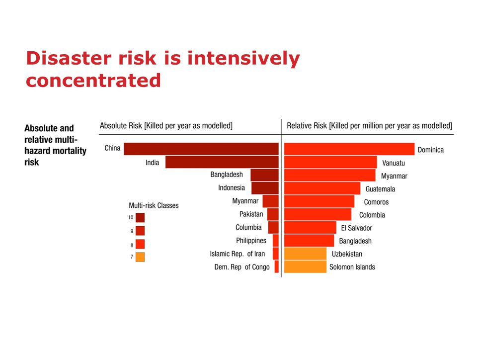Disaster risk is intensively concentrated