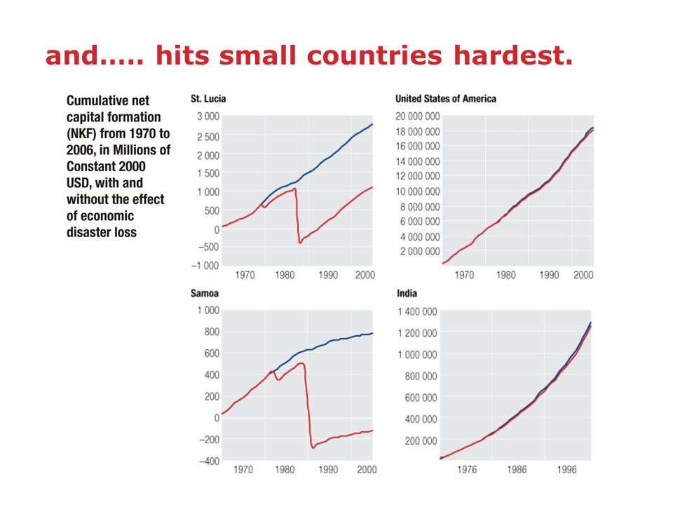 and….. hits small countries hardest.