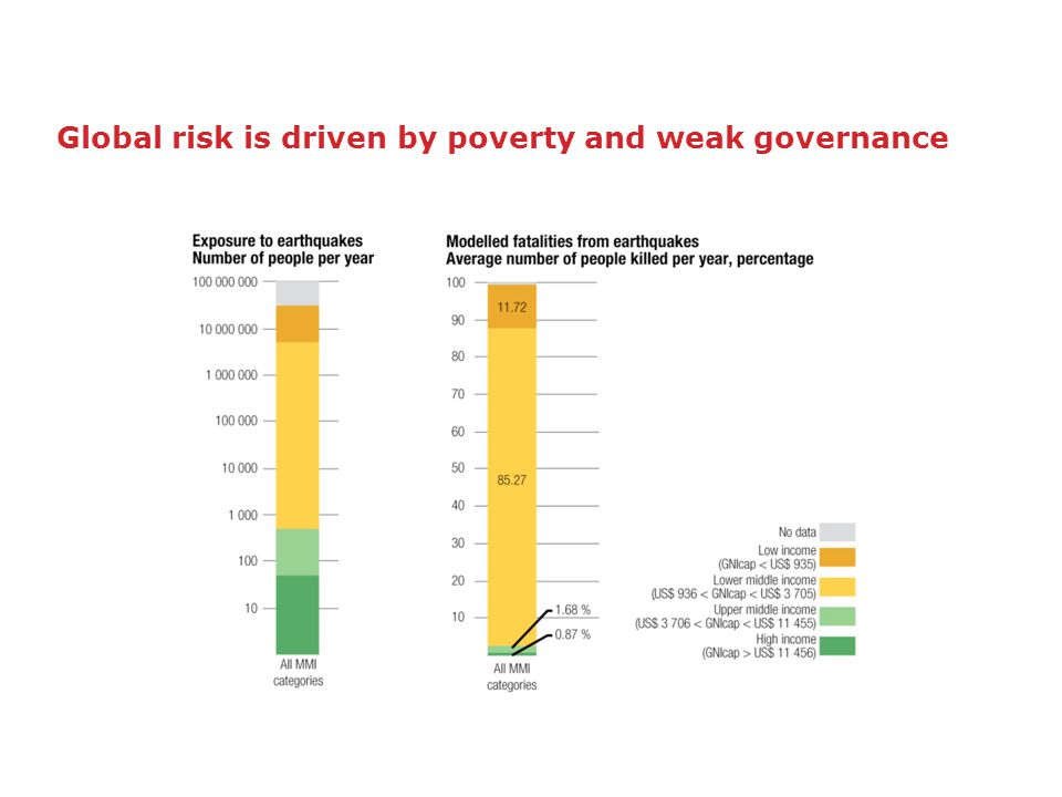 Global risk is driven by poverty and weak governance