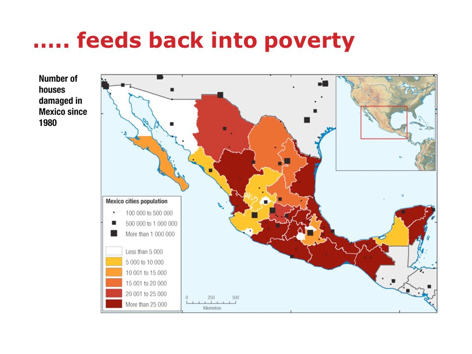 ….. feeds back into poverty