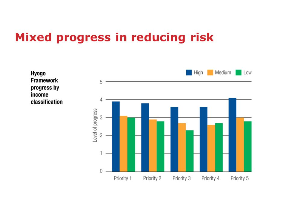 Mixed progress in reducing risk