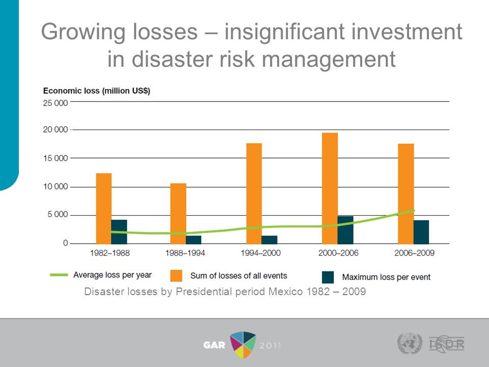 Growing losses – insignificant investment in disaster risk management