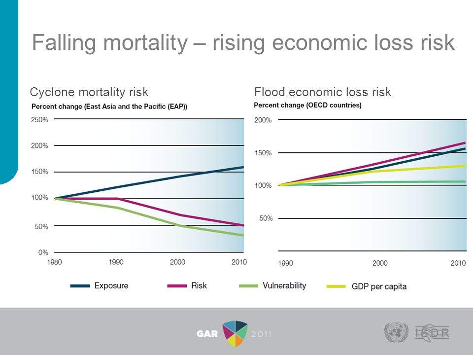 Falling mortality – rising economic loss risk