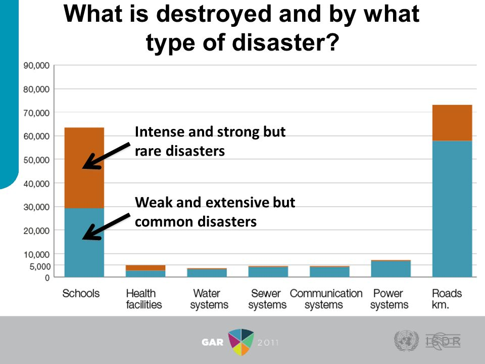 What is destroyed and by what type of disaster