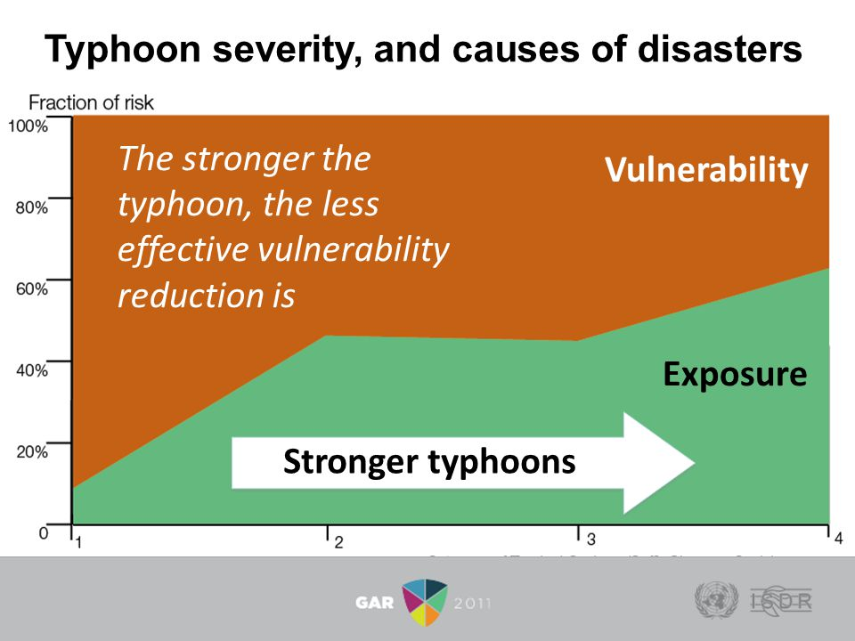 Typhoon severity, and causes of disasters