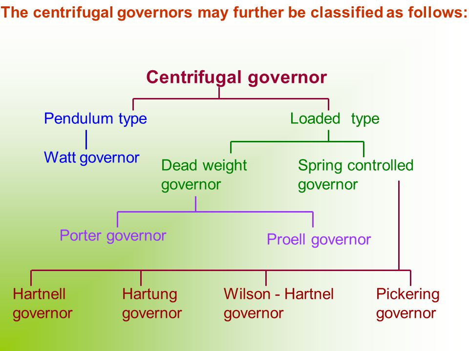 STUDY OF GOVERNOR  - ppt video online download