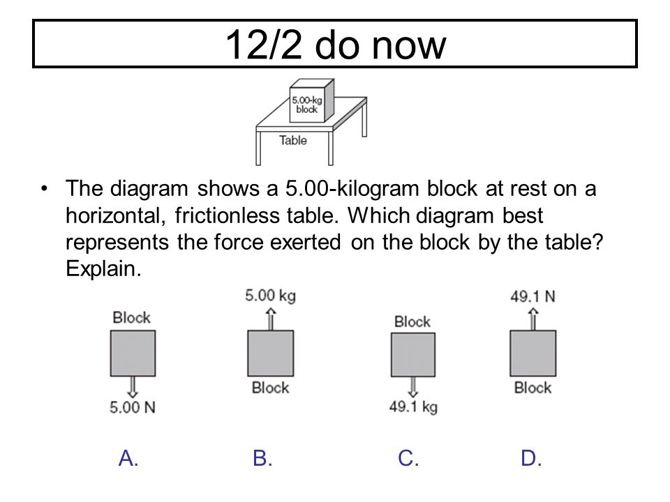121 do now on a new sheet a 10 kilogram block moves down a 30 19 122 do now the diagram ccuart Gallery