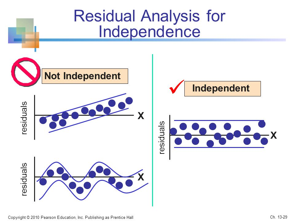  Residual Analysis for Independence Not Independent Independent X X X