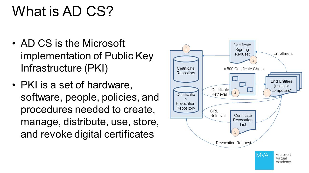 What is AD CS AD CS is the Microsoft implementation of Public Key Infrastructure (PKI)