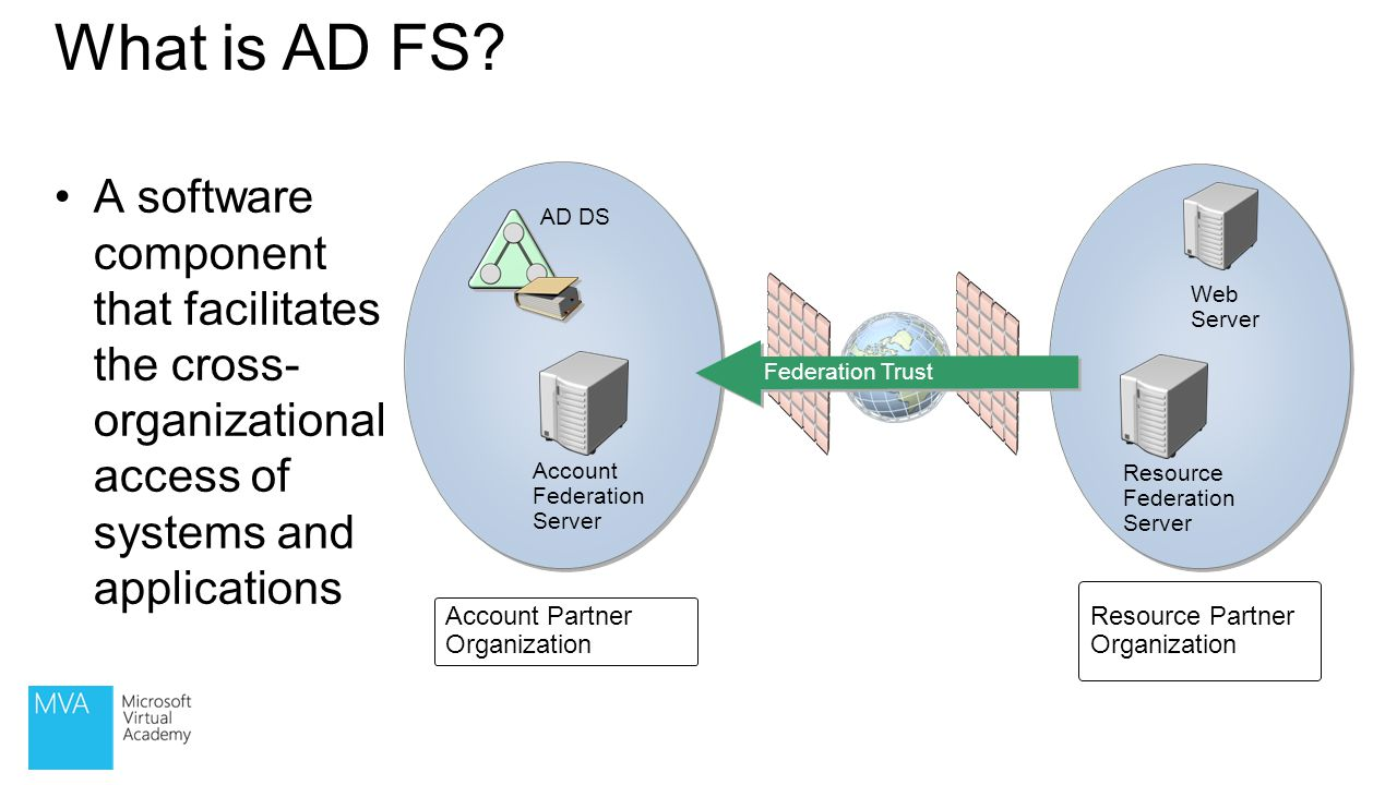 What is AD FS A software component that facilitates the cross- organizational access of systems and applications.