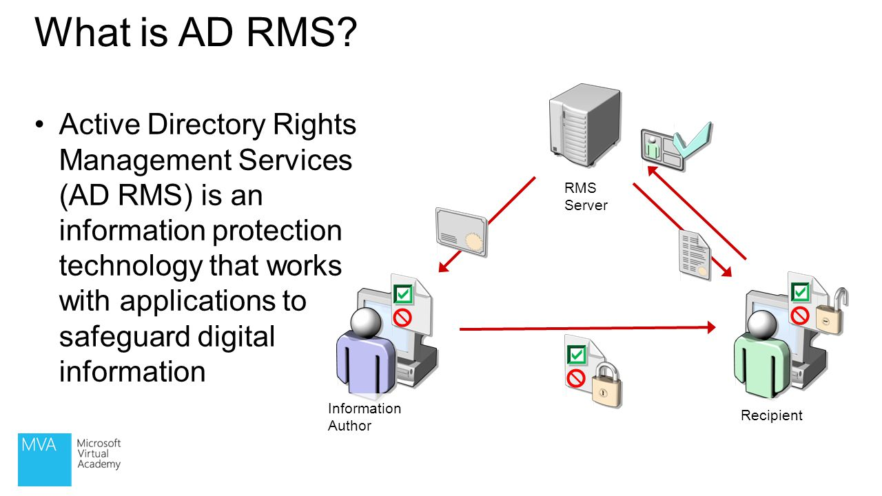 What is AD RMS RMS Server. Information Author. Recipient.