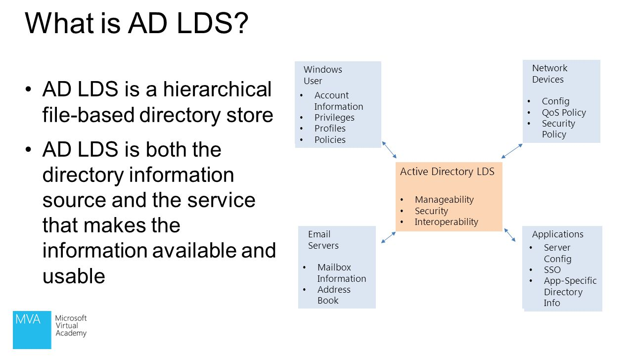 What is AD LDS AD LDS is a hierarchical file-based directory store