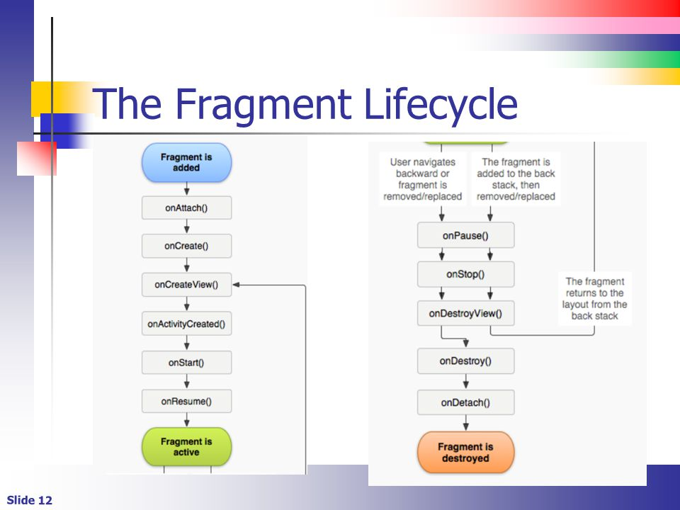 Android Fragments  - ppt video online download