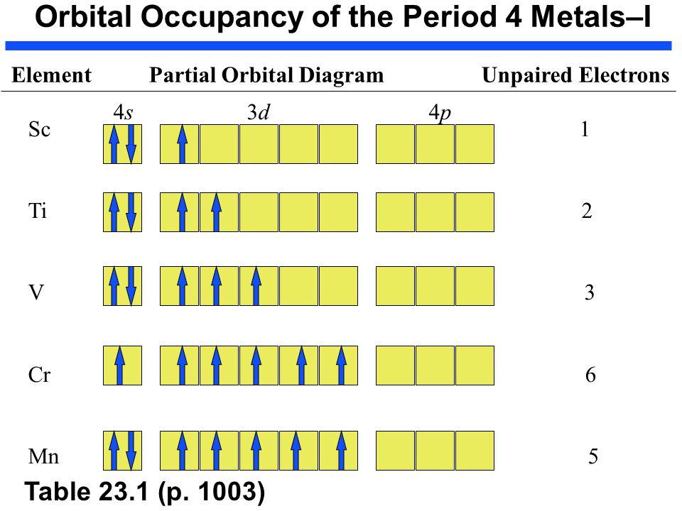 Titanium 2 Orbital Diagram Wiring Diagram Electricity Basics 101
