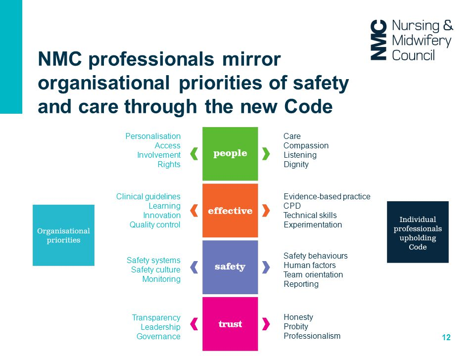 NMC professionals mirror organisational priorities of safety and care through the new Code