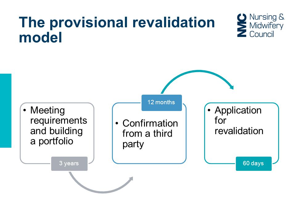 The provisional revalidation model
