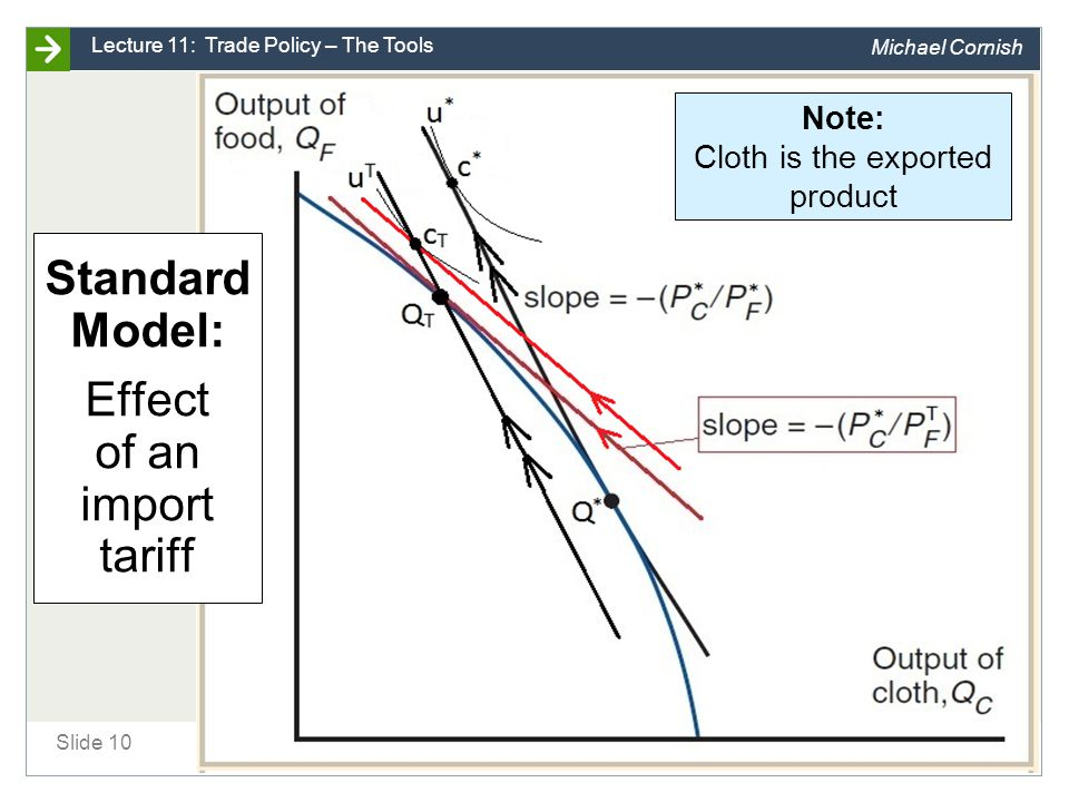 Standard Model: Effect of an import tariff [Now with trade triangles!]