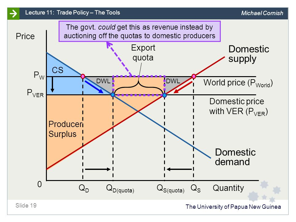 Standard Model: Effect of a VER (export quota) Note: