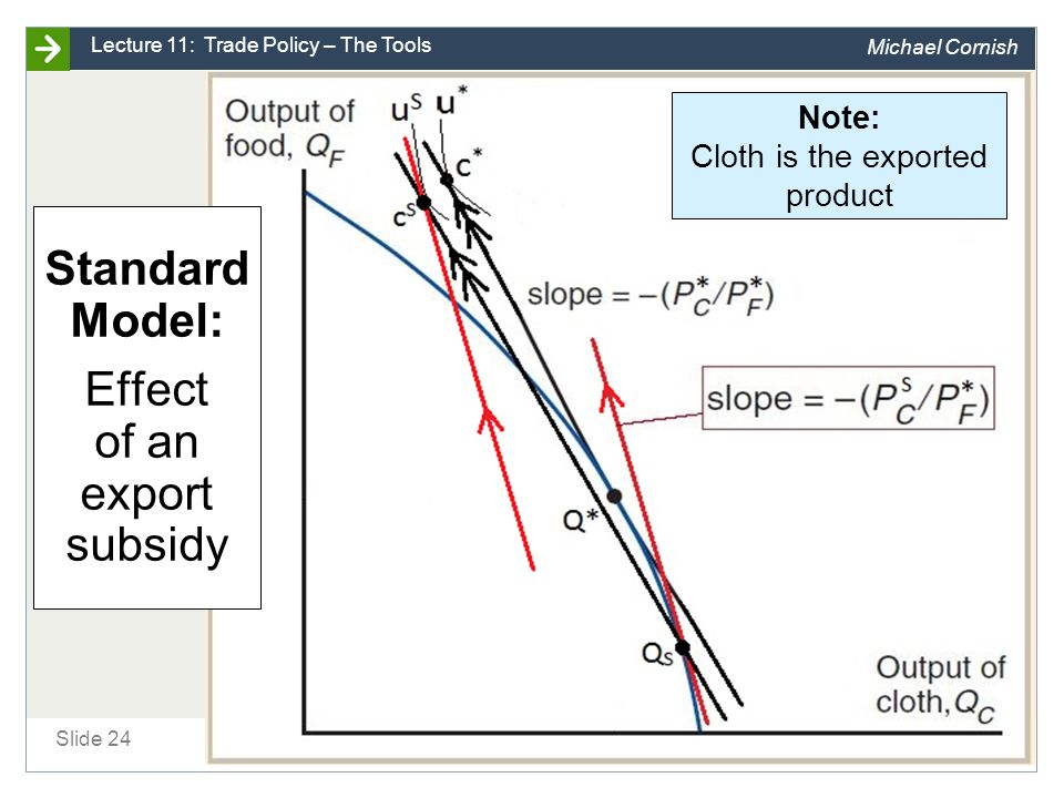 Standard Model: Effect of an export subsidy