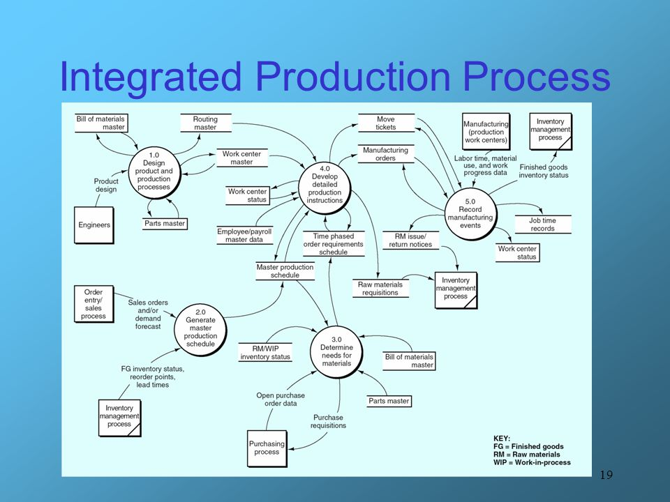 Integrated Production Processes Ipp Ppt Download