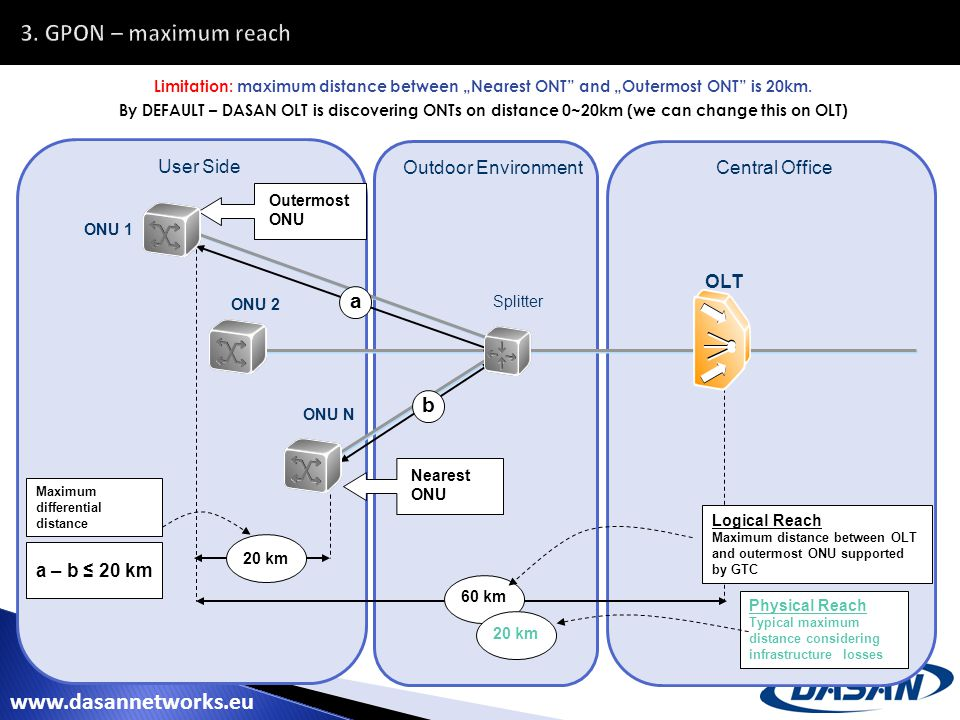 DASAN NETWORKS GPON Training - ppt video online download