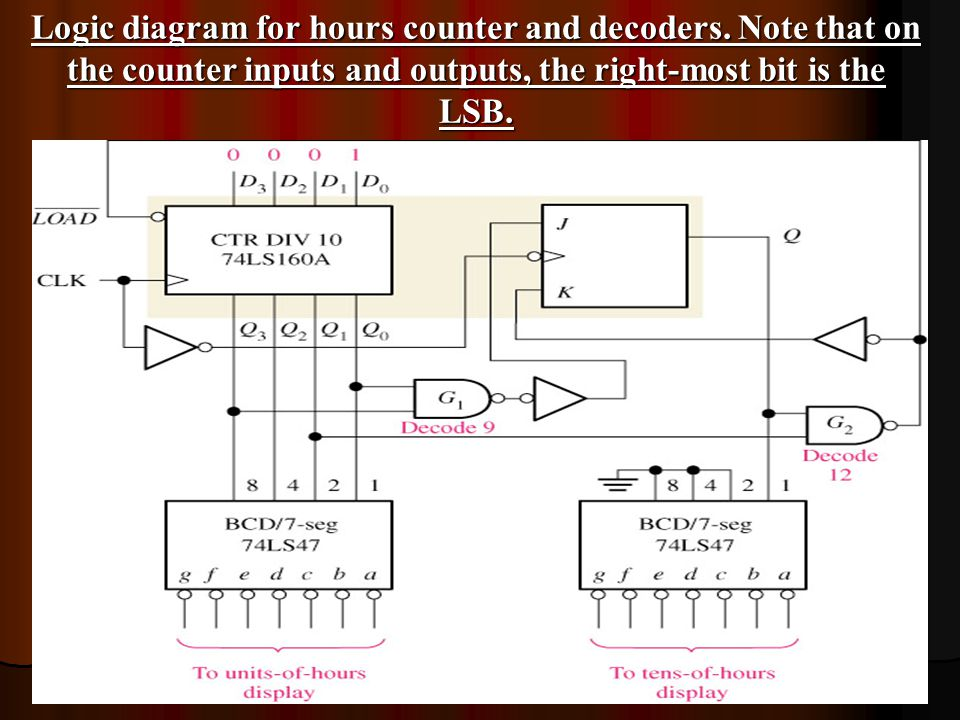 Sequential Circuit - Counter - - ppt video online download on counter display, counter sign, counter cartoon, counter flow, counter animation, counter application,
