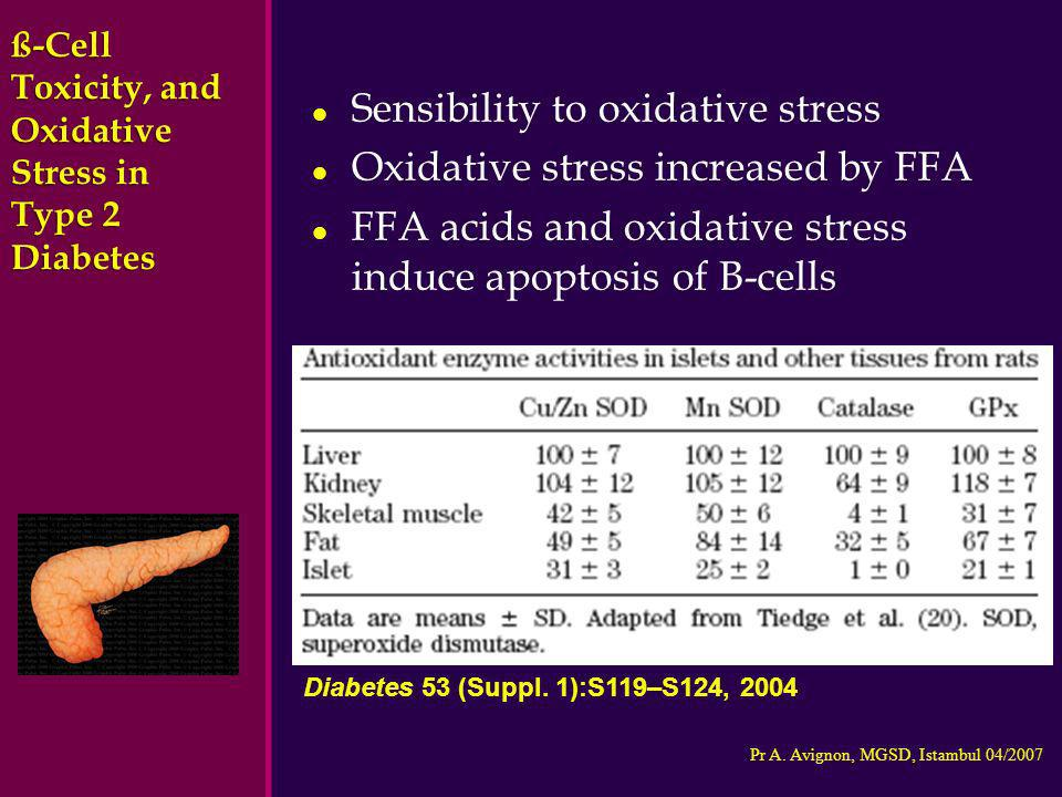 Sensibility to oxidative stress Oxidative stress increased by FFA