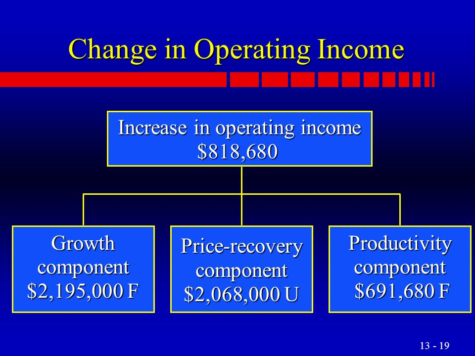 Change in Operating Income