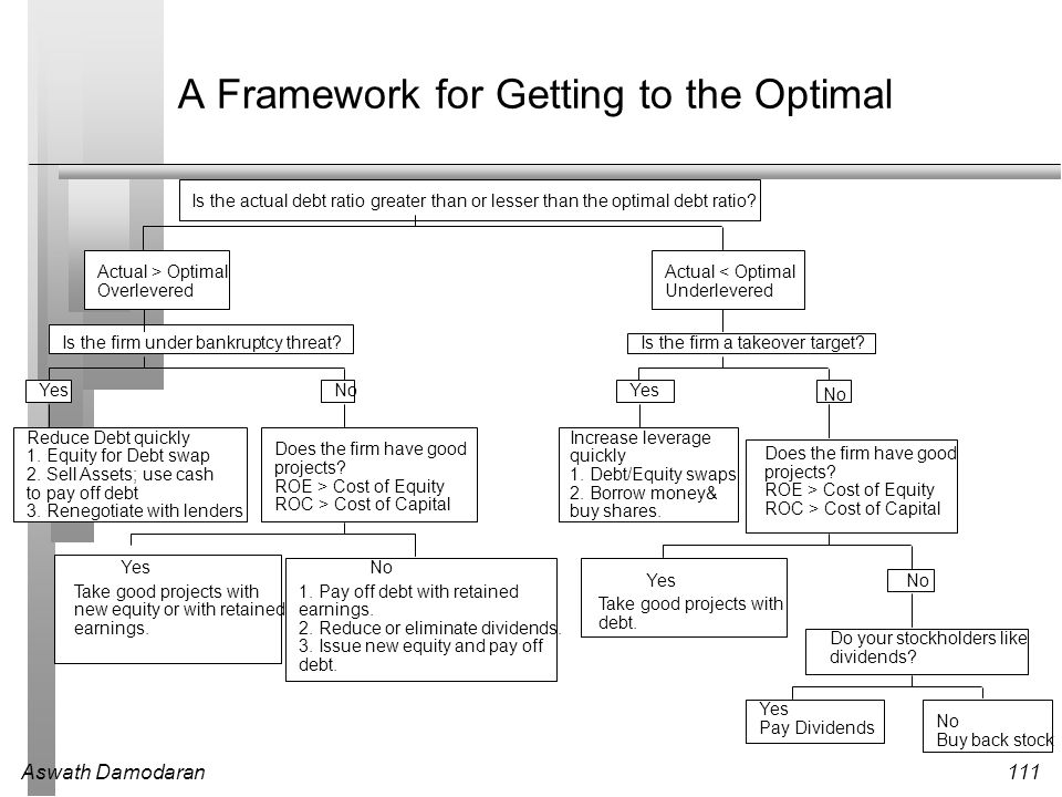 Finding The Right Financing Mix The Capital Structure Decision Ppt Download