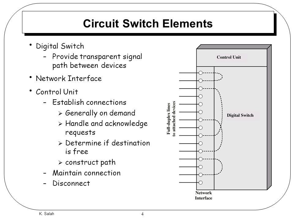 Module 3 4: Switching Circuit Switching Packet Switching K