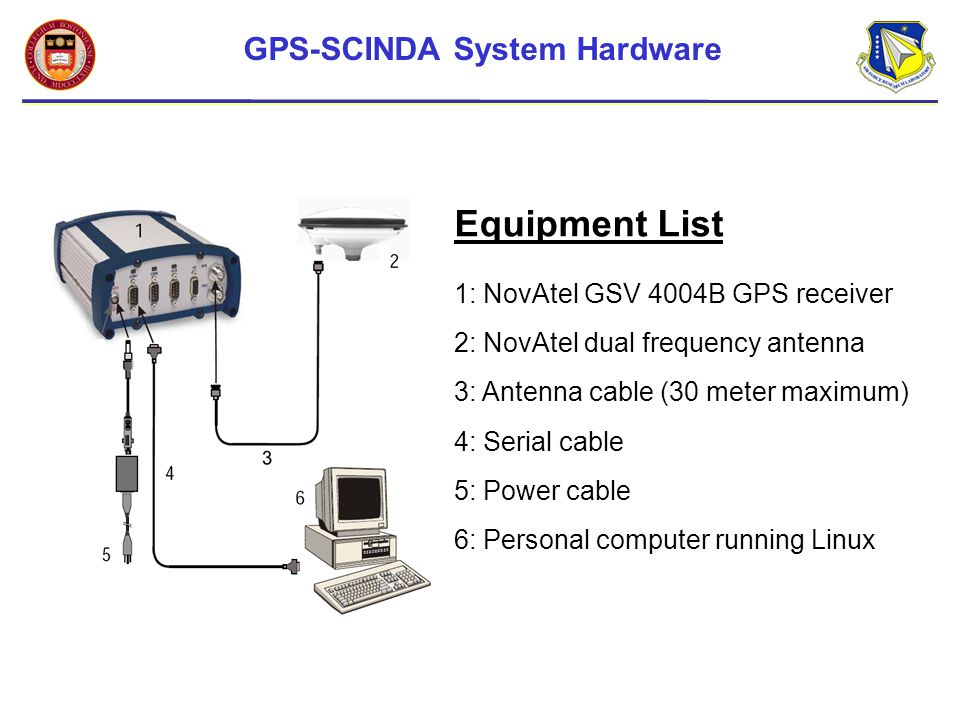 REMOTE SENSING THE IONOSPHERE USING GPS-SCINDA - ppt download