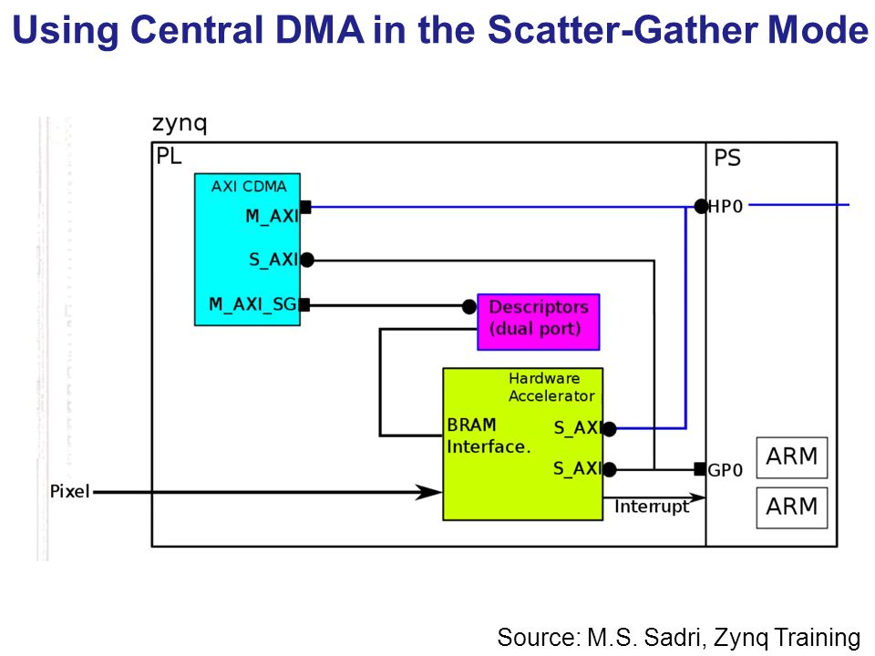 Efficient Communication Hardware Accelerators and PS - ppt video