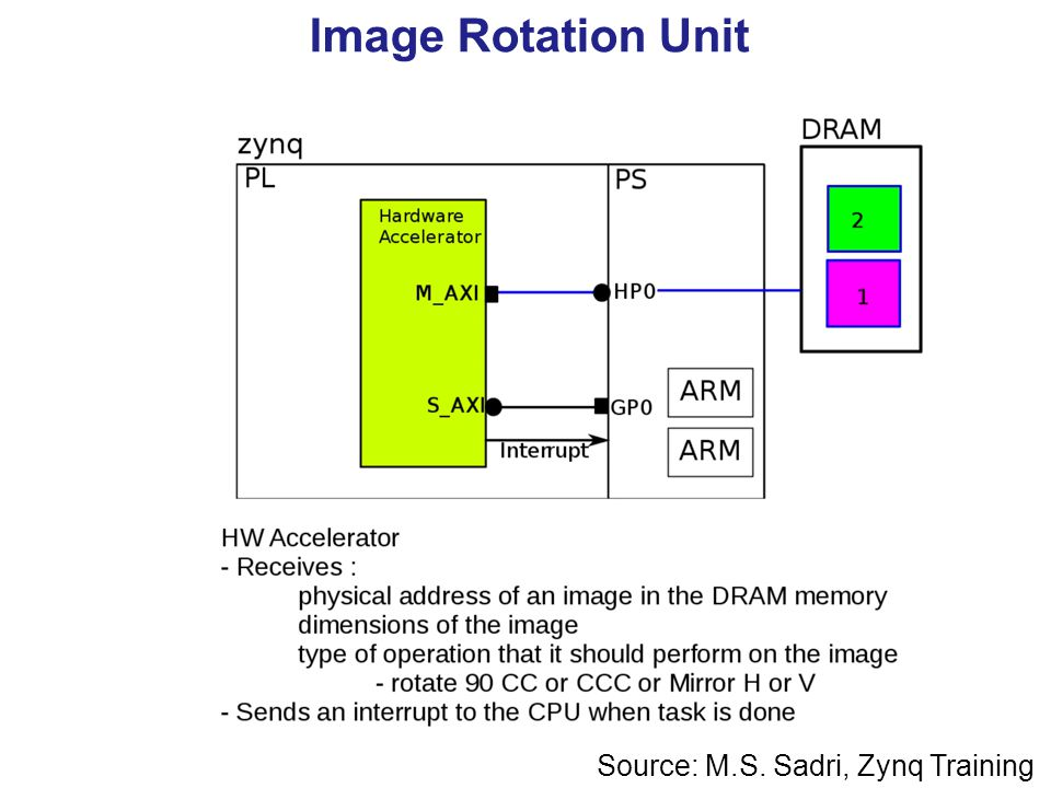 Efficient Communication Hardware Accelerators and PS - ppt