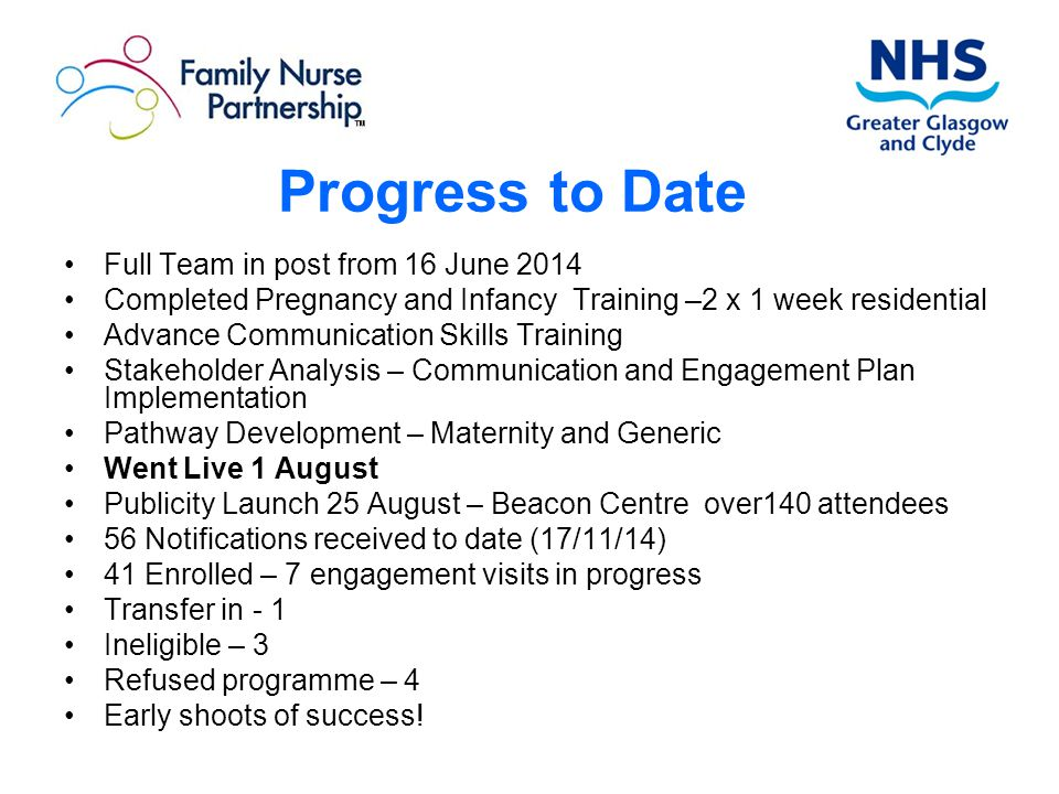 Progress to Date Full Team in post from 16 June 2014
